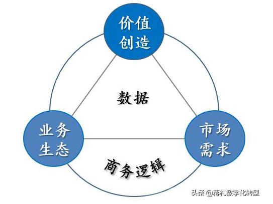 制造业如何实现数字化转型?看完这四张图