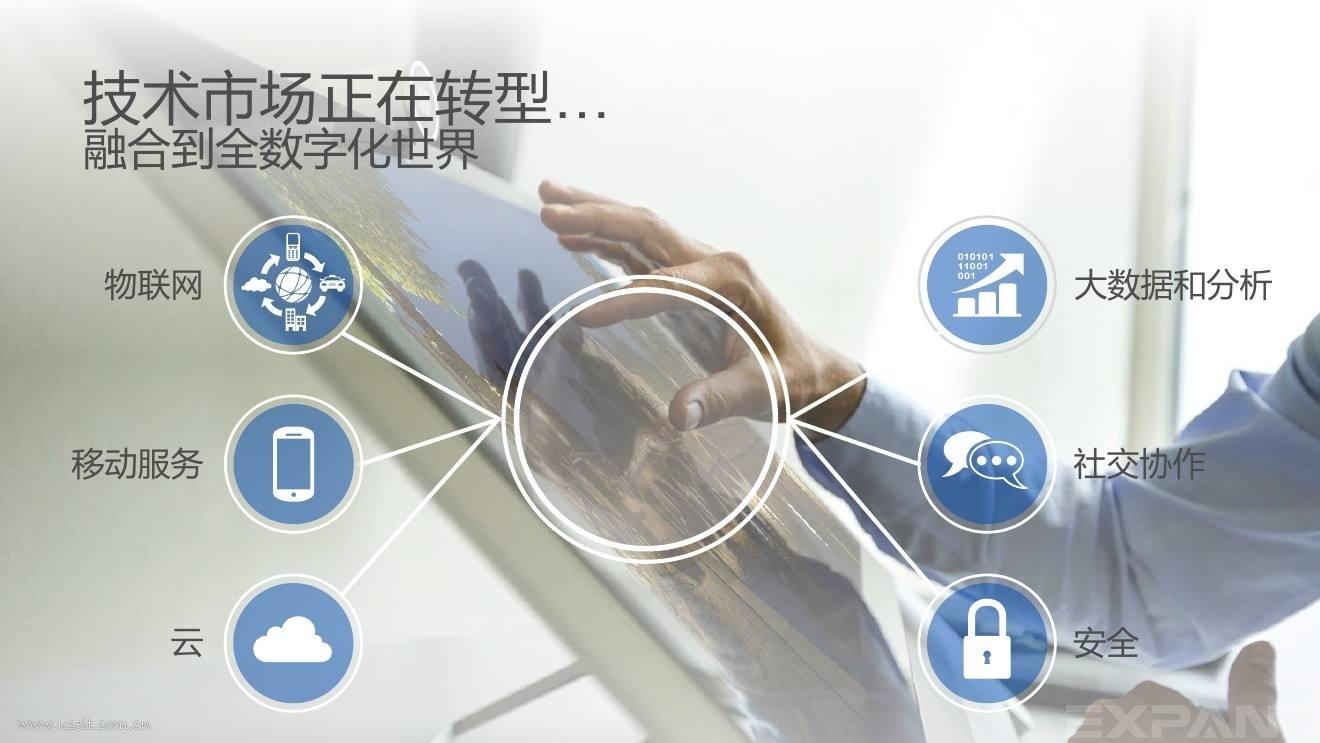 数字化转型将从五大方面着手