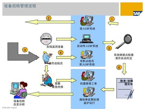 SAP Business One固定资产增强功能解决方案